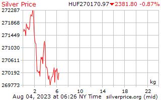 1 día de plata precio por kilogramo en Florín Húngaro