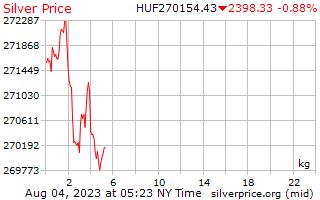 1 dag zilveren prijs per Kilogram in Hongaarse Forint