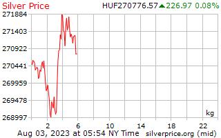 1 hari Perak harga sekilogram Forint Hungary