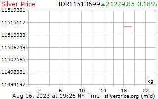 يوم 1 الفضة سعر الكيلوجرام بالروبية الإندونيسية