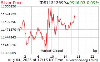 1 giorno in argento prezzo per chilogrammo in Rupia indonesiana
