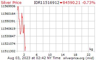 1 день серебро Цена за килограмм в индонезийских рупиях