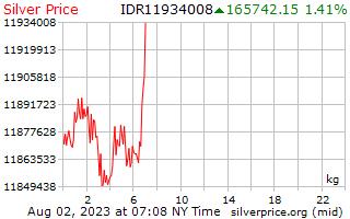 1 ngày bạc giá kg trong Rupiah Indonesia