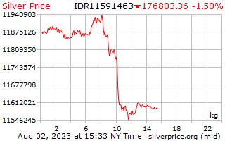1 Day Silver Price per Kilogram in Indonesian Rupiah