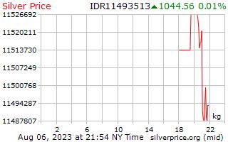 Precio por kilogramo en Indonesia Rupia de plata de 1 día