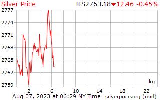 1 Day Silver Price per Kilogram in Israeli Shekels