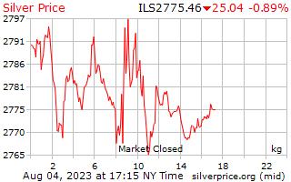 Preço por quilograma em Shekels israelenses de prata de 1 dia