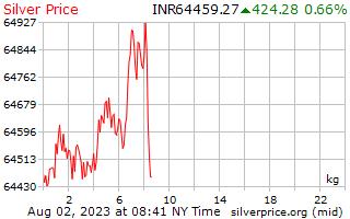 1 Day Silver Price per Kilogram in Indian Rupees