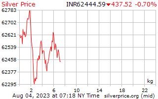 1 hari perak harga di Indian Rupee