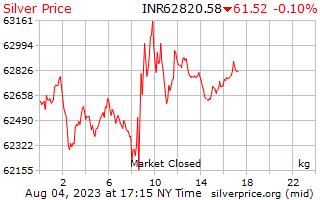 1 दिन चांदी के दाम में भारतीय रुपए किलोग्राम प्रति