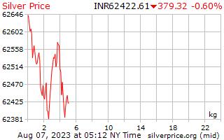 يوم 1 الفضة سعر الكيلوغرام في روبية هندية