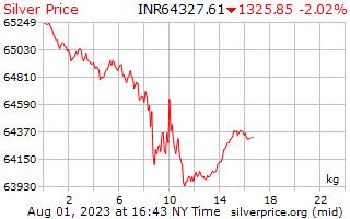 1 dia de prata preço por quilograma em rupias