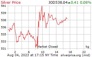 1 día de plata precio por kilogramo en dinares jordanos