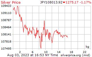 1 日シルバー日本円で 1 キロ当たり価格