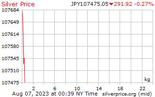 1 일은 일본 엔화에 킬로그램 당 가격