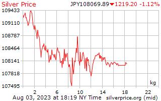 1 día de plata precio por kilogramo en yenes japoneses