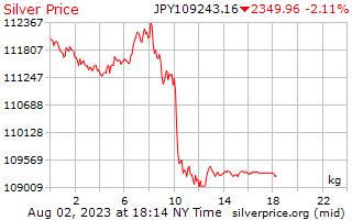 1 giorno in argento prezzo per chilogrammo in Yen giapponesi