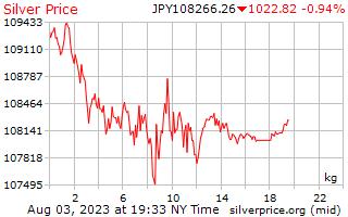 1 hari Perak harga sekilogram dalam Yen Jepun