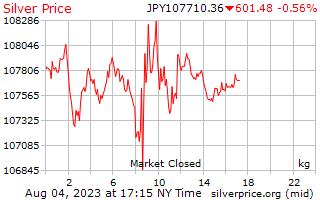 1 Tag Silber Preis pro Kilogramm in japanischen Yen