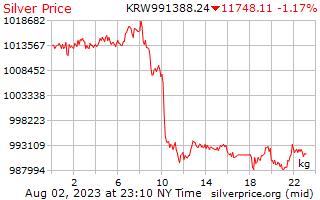 1 день, выиграл серебро Цена за килограмм в Корейском