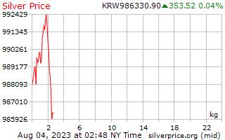 1 दिन चांदी की कीमत प्रति किलोग्राम में कोरियाई जीता