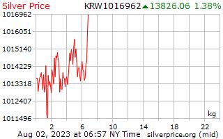 白银价格每公斤在韩国赢得了 1 天