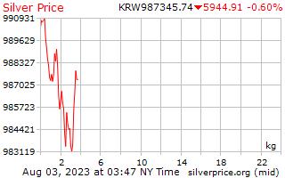1 Day Silver Price per Kilogram in Korean Won