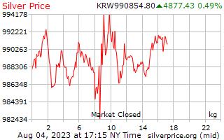 白銀價格每公斤在韓國贏得了 1 天
