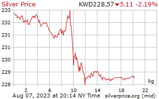 1 दिन रजत कीमत प्रति किलोग्राम में कुवैती दिनार