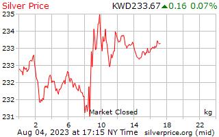 1 天銀價格每公斤在科威特第納爾