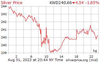 1 hari perak harga per Kilogram di Kuwaiti Dinar