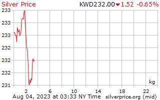 1 ngày bạc giá kg ở Kuwait Dinar