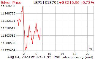 1 dia de prata preço por quilograma em libras libanesas