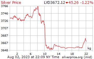 1 Day Silver Price per Kilogram in Libyan Dinar