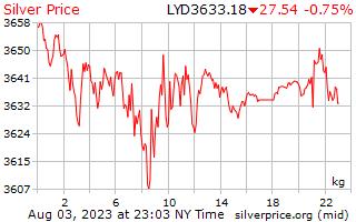 1 dia de prata preço por quilograma em Dinar Líbio