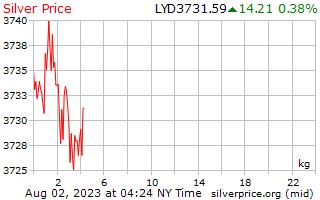 1 天银价格每公斤在利比亚第纳尔