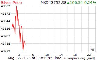 1 giorno in argento prezzo per chilogrammo di Denars macedone