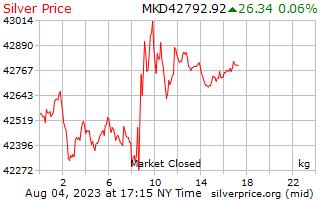 1 dia de prata preço por quilograma em Denars Macedónio