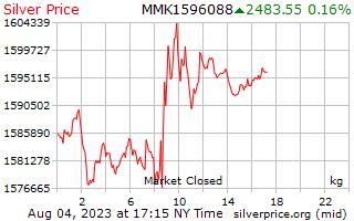 1 giorno in argento prezzo per chilogrammo in birmano Kyats