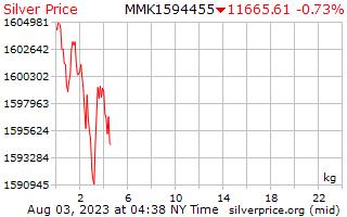 1 día de plata precio por kilogramo en Kyats de Birmania