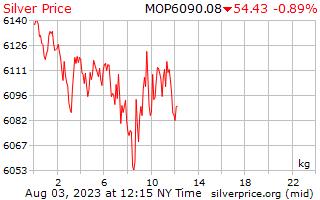1 день серебро Цена за килограмм в патак Макао