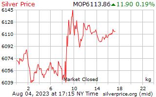 1 giorno in argento prezzo per chilogrammo di Macanese Patacas