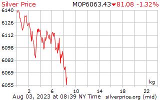 1 天銀價格每公斤在澳門澳門元