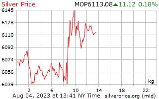 Preço por quilograma em Patacas macaenses de prata de 1 dia