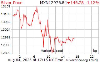 1 Day Silver Price per Kilogram in Mexican Pesos
