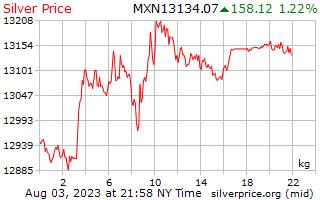 Precio por kilo en Pesos mexicanos de plata de 1 día