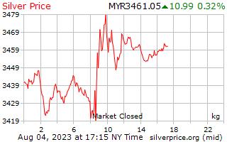 يوم 1 الفضة سعر الكيلوغرام في رينغيت ماليزي