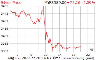ราคาต่อกิโลกรัมในมาเลเซีย Ringgits เงิน 1 วัน