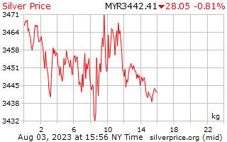 1 hari Perak harga sekilogram di Malaysia jelas