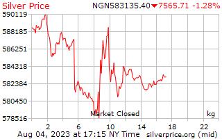 1 día de plata precio por kilogramo en Nigeria Nairas
